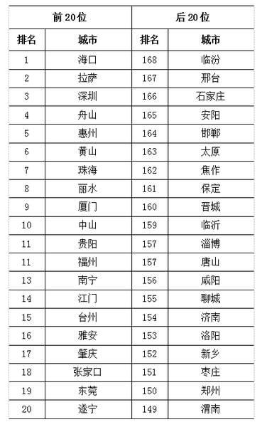 2019年市排行_万字实录 沪江梦碎 独角兽掉队 锌式