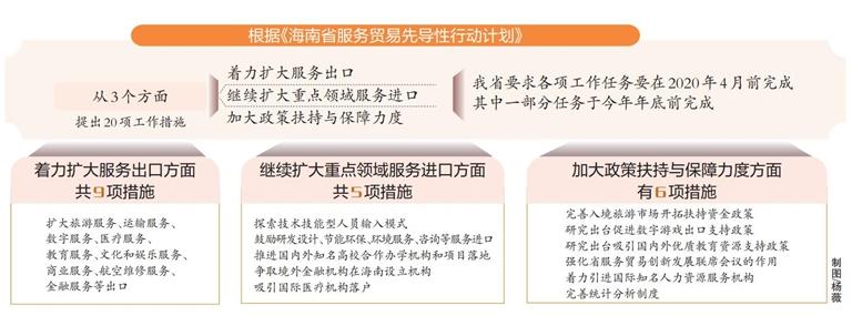 海南省实施服务贸易先导性行动计划 20项措施推动服务贸易加快发展