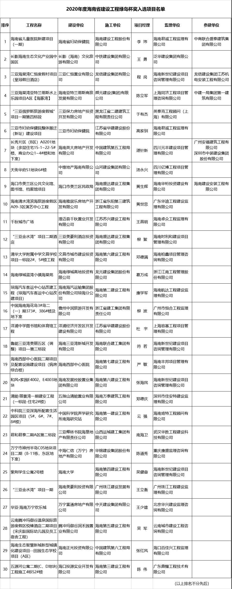 """2020年海南版""""鲁班奖""""名单出炉,30大重点项目首度披露(附项目明细)"""