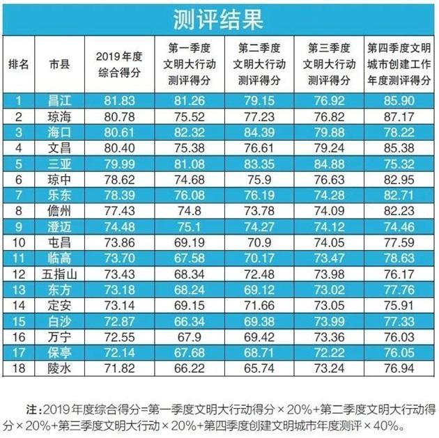 在这项全省测评中,昌江琼海海口位居前三!